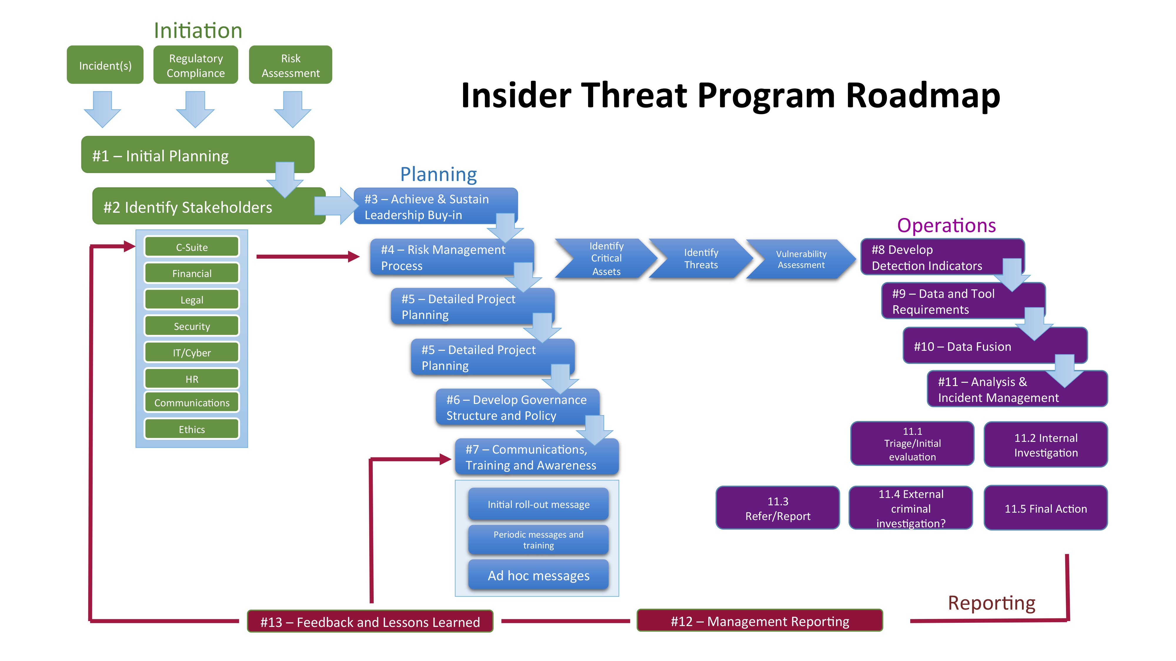 Insider threat program insa insider threat program roadmap click here for full image ccuart Image collections